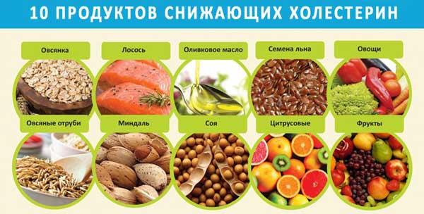 продукты понижающие холестерин и очищают сосуды