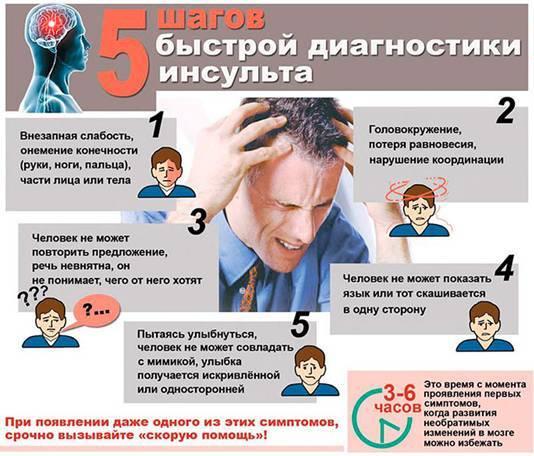 симптомы и диагностика инсульта