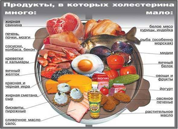 атеросклероз сосудов - профилактика