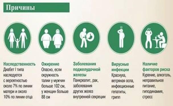 симптомы сахарного диабета у мужчин и женщин
